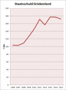 Staatsschuld GR