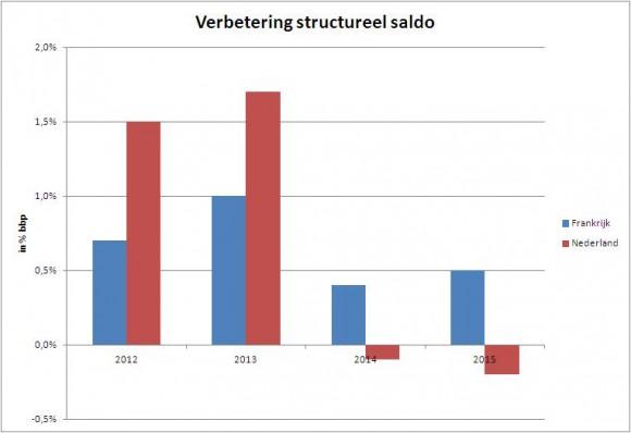 structureel saldo verbetering